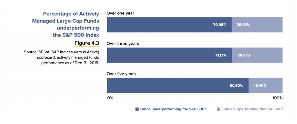 aktywne fundusze